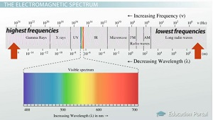 Electromagnetic Waves: Definition, Sources & Properties ...
