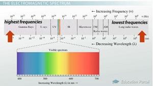 radio waves diagram radio free engine image for user manual download. Black Bedroom Furniture Sets. Home Design Ideas