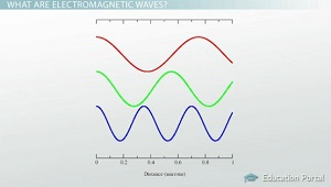 Electromagnetic Waves Defined by Wavelength