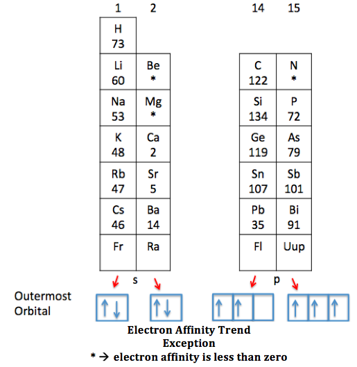 Electron Affinity Exception: Group 1-2, Group 14-15