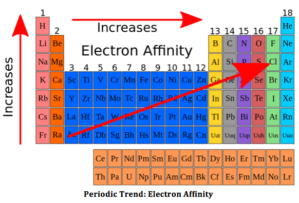 Electron Affinity: Definition, Trends & Equation - Video & Lesson ...