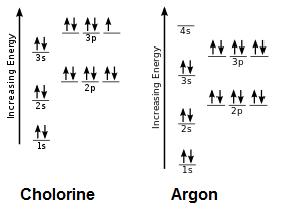 The aufbau principle study lesson summary ccuart Images