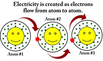 Electrons passing from one atom to another