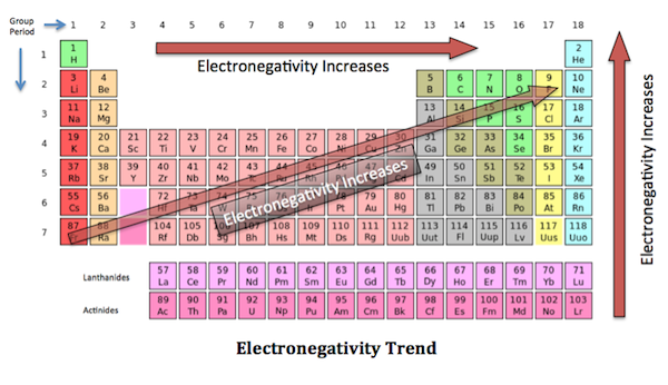 electronegativity trends - DriverLayer Search Engine