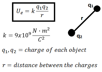 Calculating Electrostatic Potential Energy: Formula & Examples