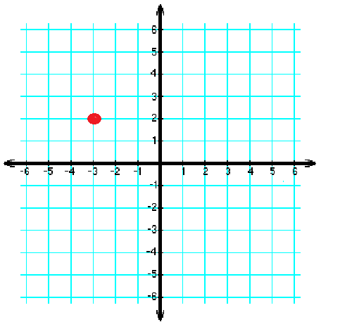 Y axis definition overview study cartesian plane with one point ccuart Choice Image