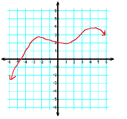 y-axis - definition - What is