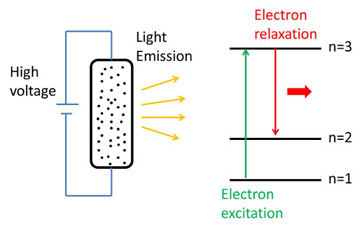 High voltage applied to a gas tube containing individual atoms. Electrons in the atoms are excited to higher energy levels. When electrons relax to lower energy levels light is emitted.