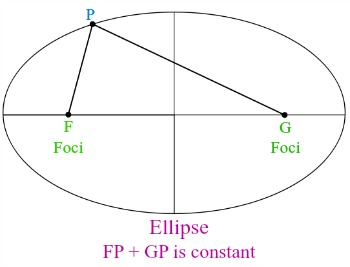 definition of ellipse Ellipse meaning: 1 a regular oval shape2 a curve in the shape of an oval learn more.