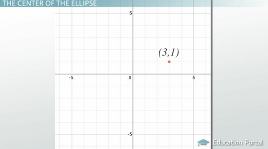 How To Write The Equation Of An Ellipse In Standard Form Video