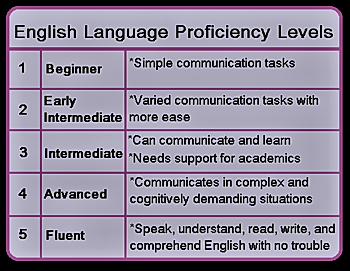 Oral Language Development in English-language Learners ...