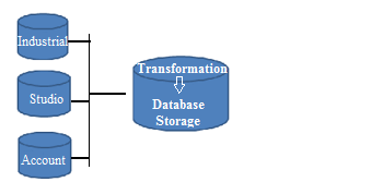 Extract Load and Transform Diagram