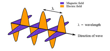 What is electromagnetic radiation wavelength spectrum energy em wave diagram ccuart Image collections