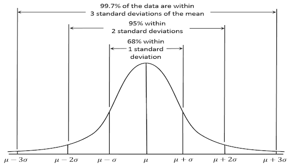 Standard Normal Distribution Definition Example Study