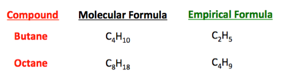 Perfect What Is A Chemical Formula?   Definition, Types U0026 Examples   Video U0026 Lesson  Transcript | Study.com