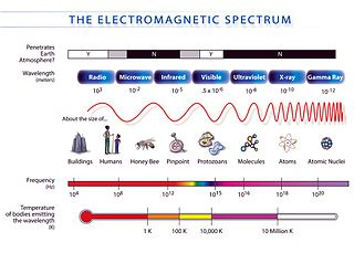Technological applications of electromagnetic waves video lesson in fact physicists often use the word light to refer to any kind of electromagnetic waveeven ones we cant see ccuart Image collections