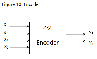 basic combinational circuits types \u0026 examples study comfigure 10 shows the block diagram representation of a 4 2 encoder it has 4 input bits (22) and 2 output bits (n\u003d2)