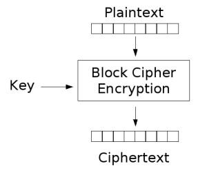 Block Cipher: Definition, Purpose & Examples | Study com