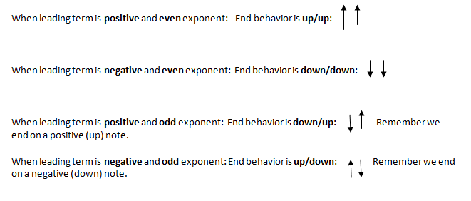 End Behavior