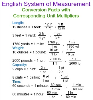 multiple unit multipliers english system of measurement. Black Bedroom Furniture Sets. Home Design Ideas