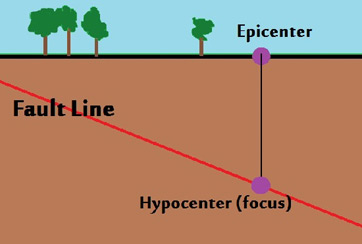 what is the epicenter of an earthquake definition & location  : epicenter diagram - findchart.co