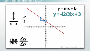 Equation of a Graph