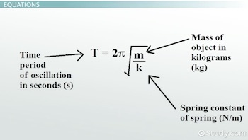 Simple Harmonic Motion (SHM): Definition, Formulas