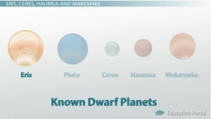 Eris Largest Dwarf Planet