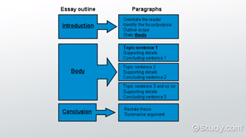 Essay On Library In English Essay Breakdown Example Of Thesis Statement For Argumentative Essay also What Is Thesis Statement In Essay Essay Critique Examples  Overview  Video  Lesson Transcript  Public Health Essays
