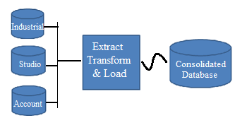 Extract Transform and Load