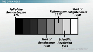 European Enlightenment Timeline