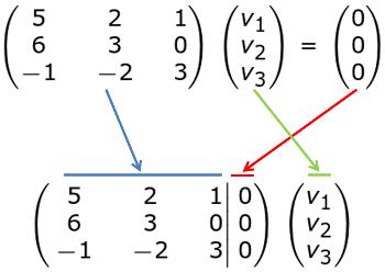 How to Determine the Eigenvectors of a Matrix   Study.com