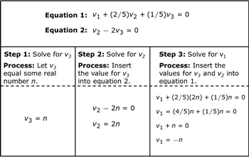 solving the system of equations