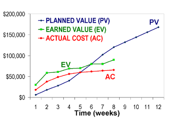 Planned value vs earned value in project management for Value curve analysis template