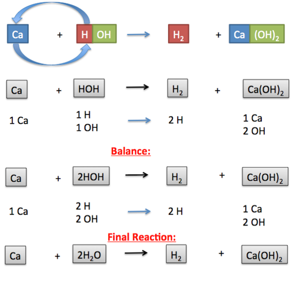 Singledisplacement Reaction Definition Exles Video Lesson. Chemical Reaction Exle 2. Worksheet. Types Of Reactions Worksheet Prentice Hall At Clickcart.co