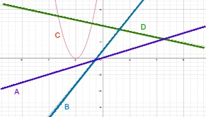 parabola with lines