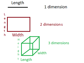 What is a Dimension in Math?  ...