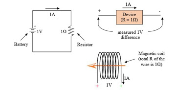Examples of resistance in a circuit