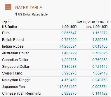 Exchange Rate Table Each Currency Is