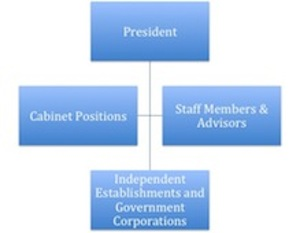Executive Branch of Government  Definition  Responsibilities  amp  PowerExecutive Branch Definition