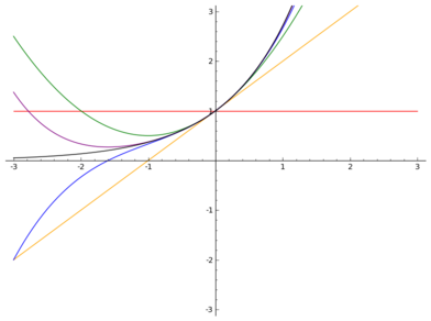 Plots of exp(x) and its Maclaurin polynomials up to degree 4