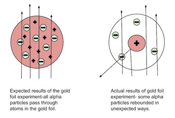 this diagram depicts the expected and the actual results of the gold foil  experiment  the diagram on the left shows particles passing through the  positively