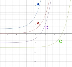 graph of exponential functions with base 2