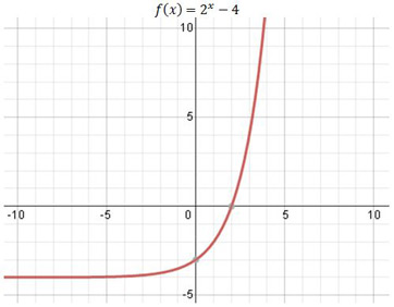 Transformation of Exponential Functions: Examples & Summary - Video