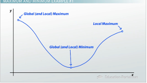 Difference between local minima and global minimum