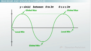 How to Determine Maximum and Minimum Values of a Graph