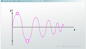 how to find absolute maximum and minimum on a graph