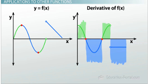 F of X Derivative Graphs