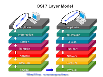 OSI Model Diagram