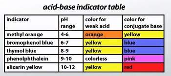 Acid base indicator definition concept video lesson Color change definition science